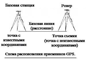 Схема расположения приемников GPS Topcon