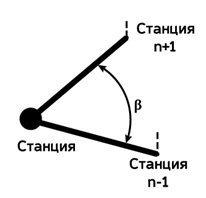 Измерение теодолитом горизонтальных углов