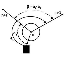 Измерение горизонтального угла β на станции n (КЛ)